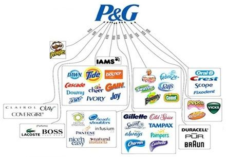 bcg matrix for procter and gamble The growth share matrix—put forth by bcg founder the dow chemical company, dupont, general electric, loews, procter &amp.